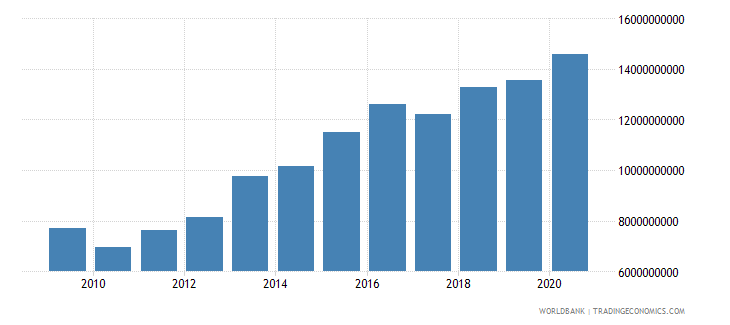 lesotho expense current lcu wb data