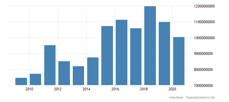 lesotho exports as a capacity to import constant lcu wb data