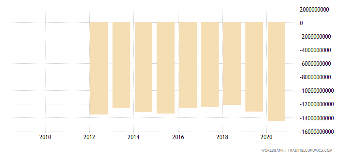 lesotho external balance on goods and services constant lcu wb data