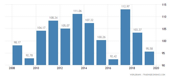 lesotho food production index 1999 2001  100 wb data
