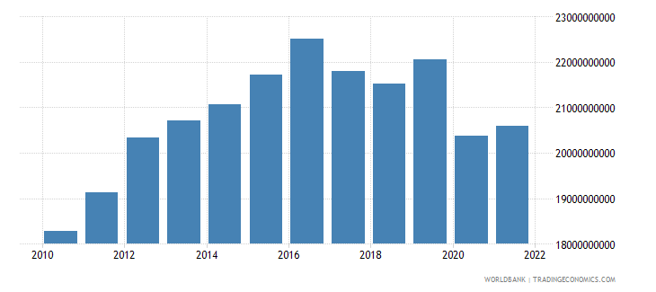 lesotho gdp constant lcu wb data