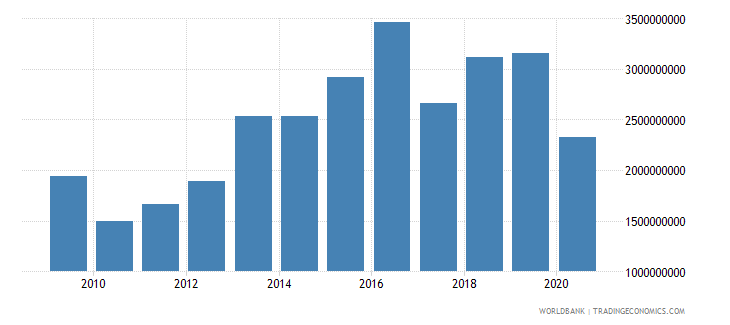 lesotho goods and services expense current lcu wb data