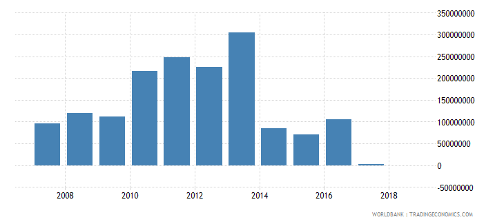 lesotho grants excluding technical cooperation us dollar wb data