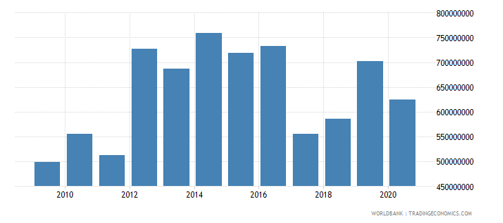 lesotho gross capital formation constant 2000 us dollar wb data