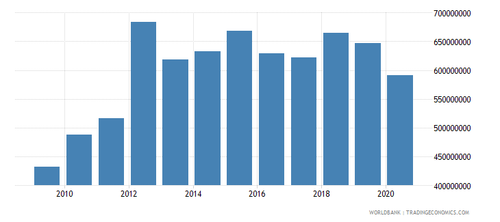 lesotho gross fixed capital formation constant 2000 us dollar wb data