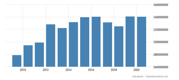 lesotho gross national expenditure constant 2000 us dollar wb data