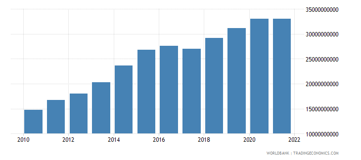 lesotho gross value added at factor cost current lcu wb data