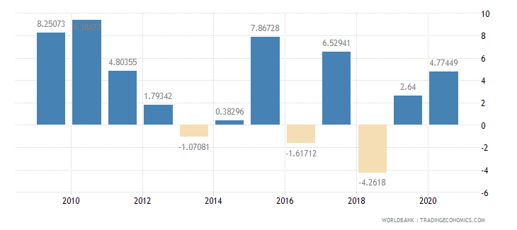lesotho household final consumption expenditure annual percent growth wb data