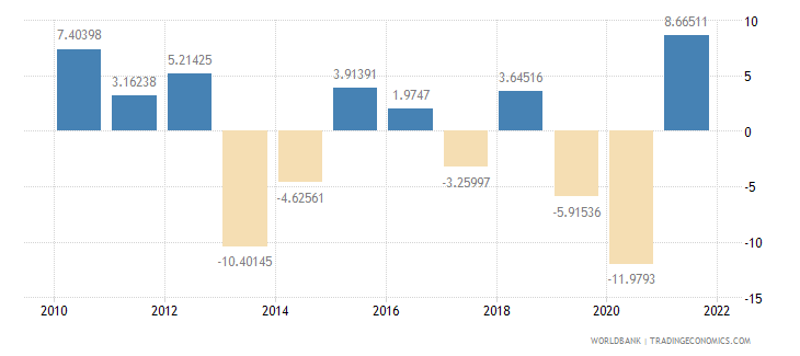 lesotho industry value added annual percent growth wb data