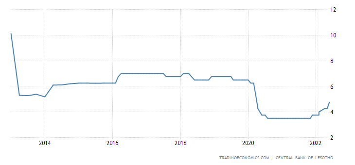 Lesotho Interest Rate