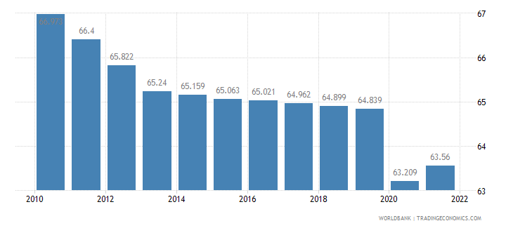 lesotho labor participation rate total percent of total population ages 15 plus  wb data