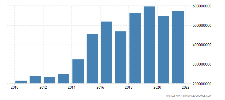 lesotho manufacturing value added current lcu wb data