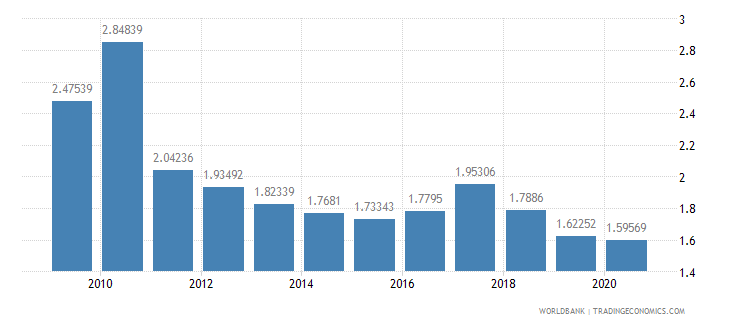 lesotho military expenditure percent of gdp wb data