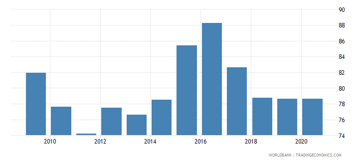 lesotho net barter terms of trade index 2000  100 wb data