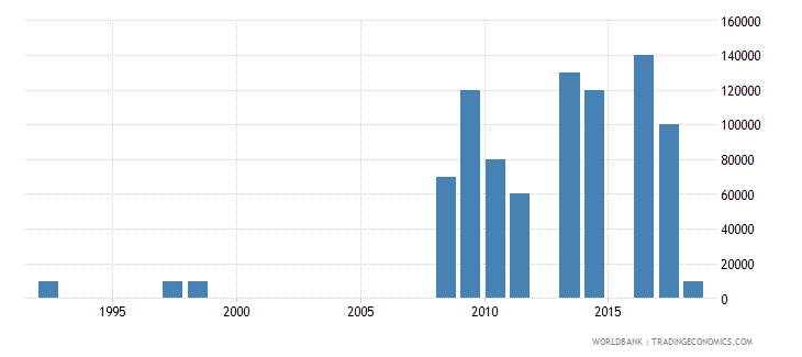 lesotho net bilateral aid flows from dac donors finland us dollar wb data