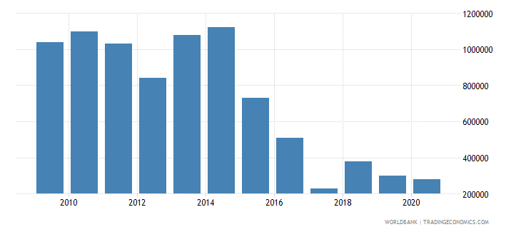 lesotho net bilateral aid flows from dac donors norway us dollar wb data