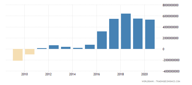 lesotho net domestic credit current lcu wb data