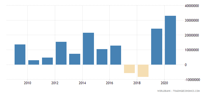 lesotho net financial flows bilateral nfl us dollar wb data
