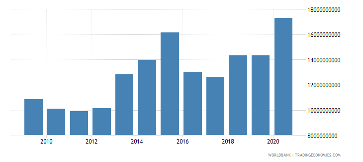 lesotho net foreign assets current lcu wb data