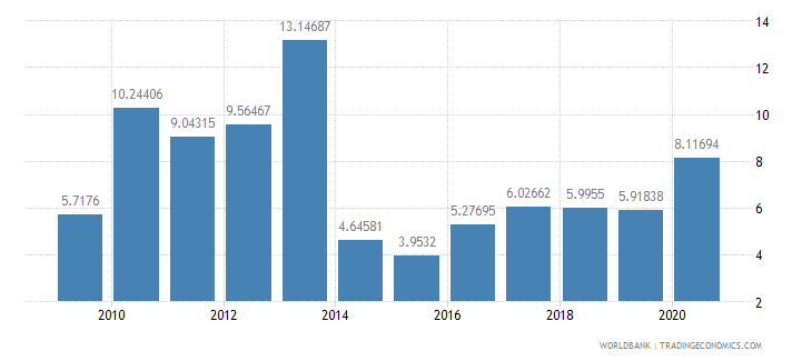 lesotho net oda received percent of imports of goods and services wb data