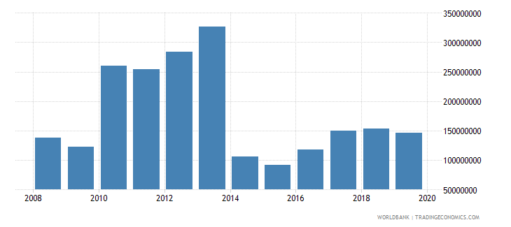 lesotho net official development assistance and official aid received constant 2007 us dollar wb data