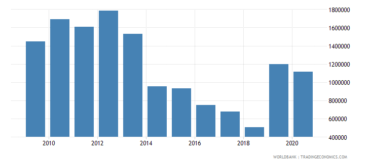 lesotho net official flows from un agencies unfpa us dollar wb data