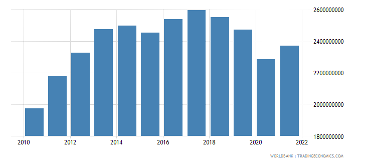 lesotho net taxes on products constant lcu wb data