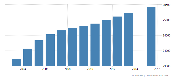 lesotho population age 19 female wb data