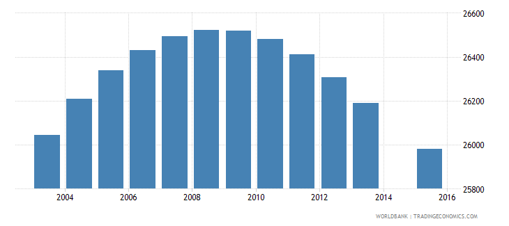 lesotho population age 9 female wb data