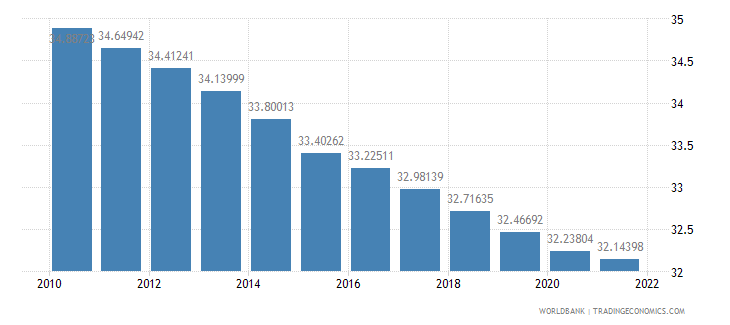 lesotho population ages 0 14 percent of total wb data