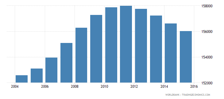 lesotho population ages 10 15 female wb data