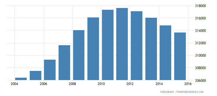 lesotho population ages 10 15 total wb data