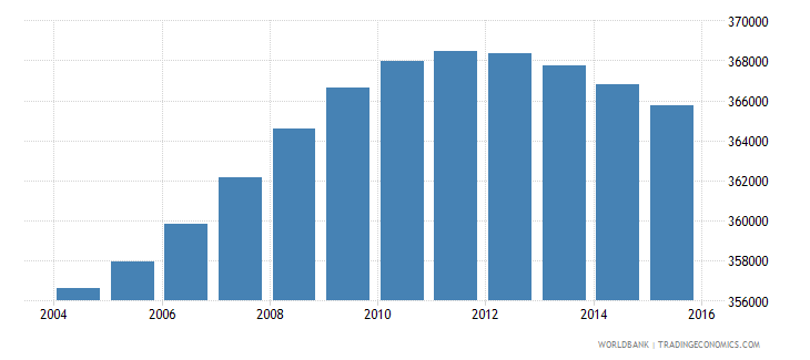 lesotho population ages 10 16 total wb data