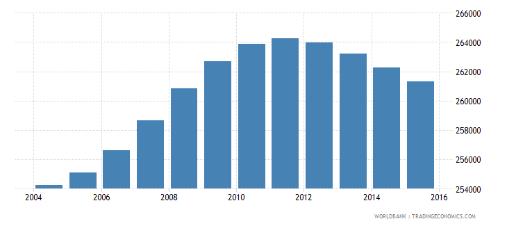 lesotho population ages 11 15 total wb data