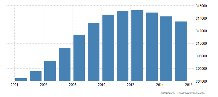 lesotho population ages 11 16 total wb data