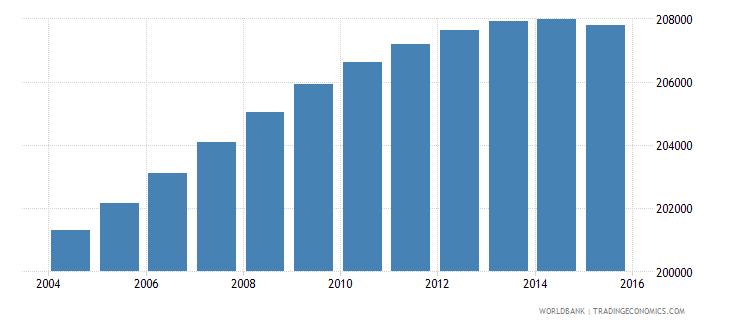 lesotho population ages 11 18 female wb data