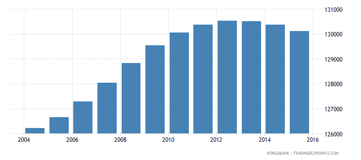 lesotho population ages 12 16 female wb data