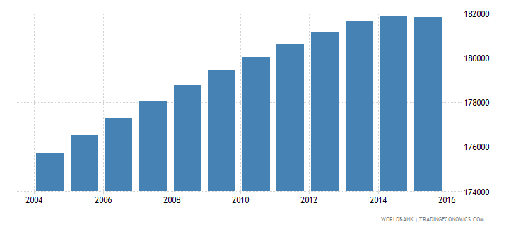 lesotho population ages 12 18 female wb data