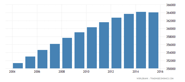 lesotho population ages 12 18 total wb data