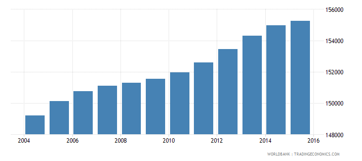 lesotho population ages 14 19 female wb data