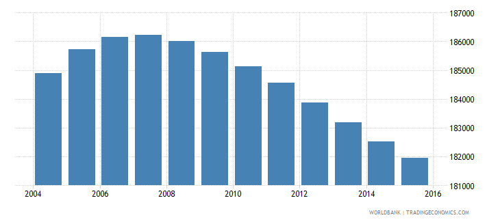 lesotho population ages 5 11 female wb data