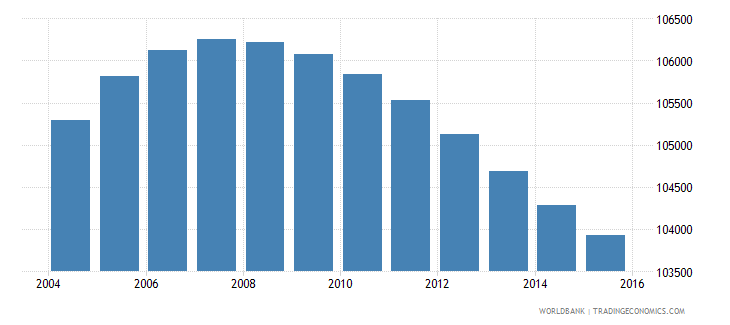 lesotho population ages 7 10 female wb data
