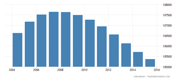 lesotho population ages 7 10 male wb data