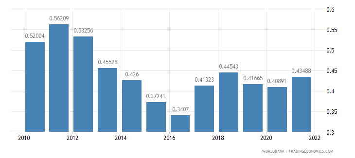 lesotho ppp conversion factor gdp to market exchange rate ratio wb data