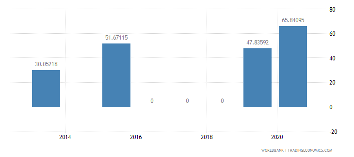 lesotho present value of external debt percent of exports of goods services and income wb data