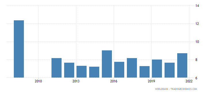 lesotho public spending on education total percent of gdp wb data
