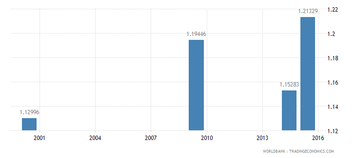 lesotho ratio of young literate females to males percent ages 15 24 wb data