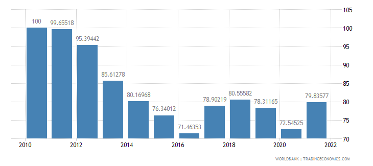 lesotho real effective exchange rate index 2000  100 wb data