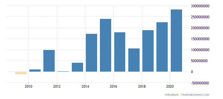 lesotho terms of trade adjustment constant lcu wb data