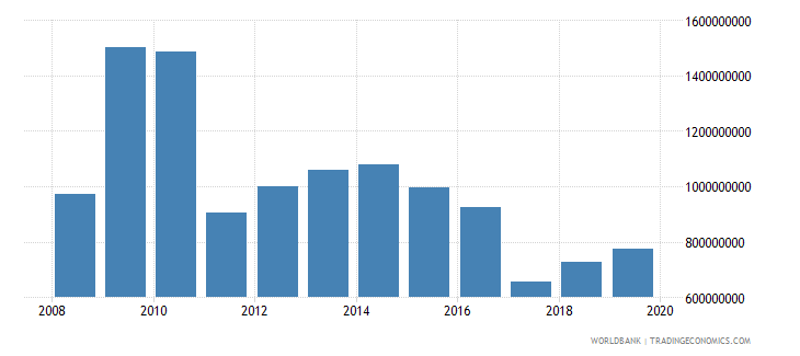 lesotho total reserves minus gold us dollar wb data